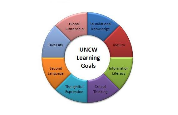 UNCW learning goals in circle
