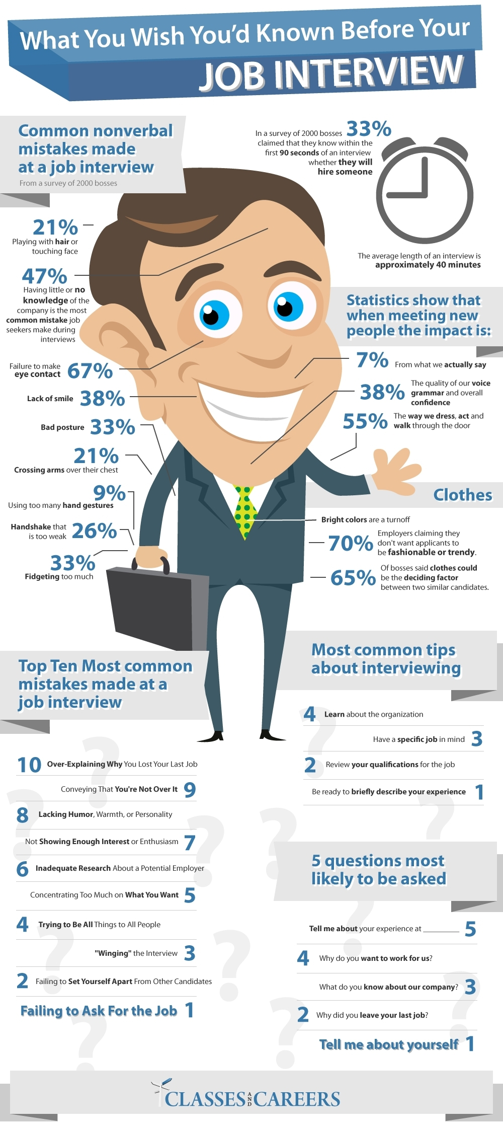 for students and alumni career center uncw interview infographic middot phone interview prep worksheet middot informational interviews middot thank you notes