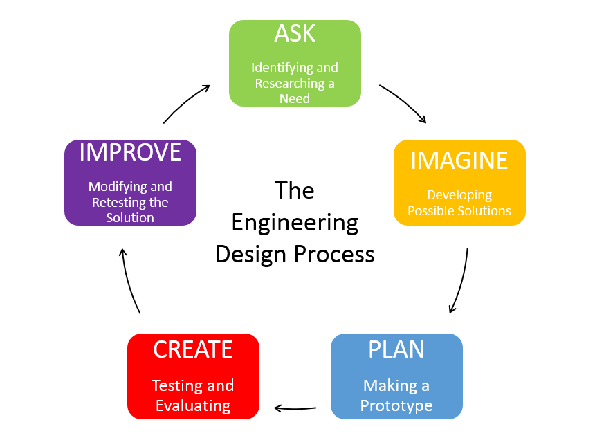 faqs engineering expectations uncw