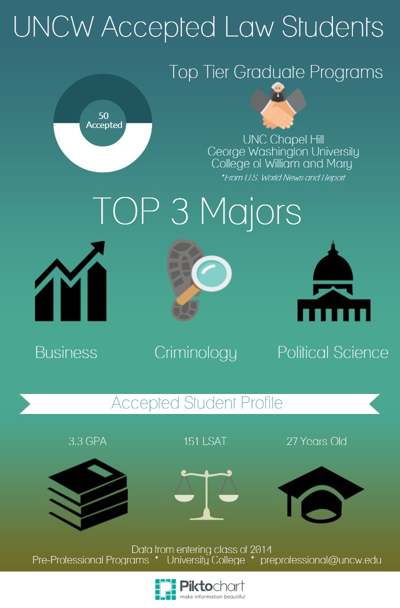 Could I get into law school? What majors should I consider?