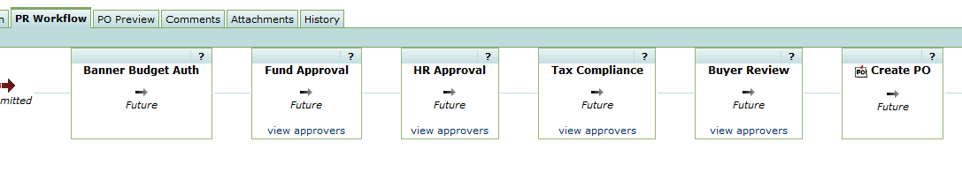 Figure 2: Basic Workflow for Independent Contractor Requisitions