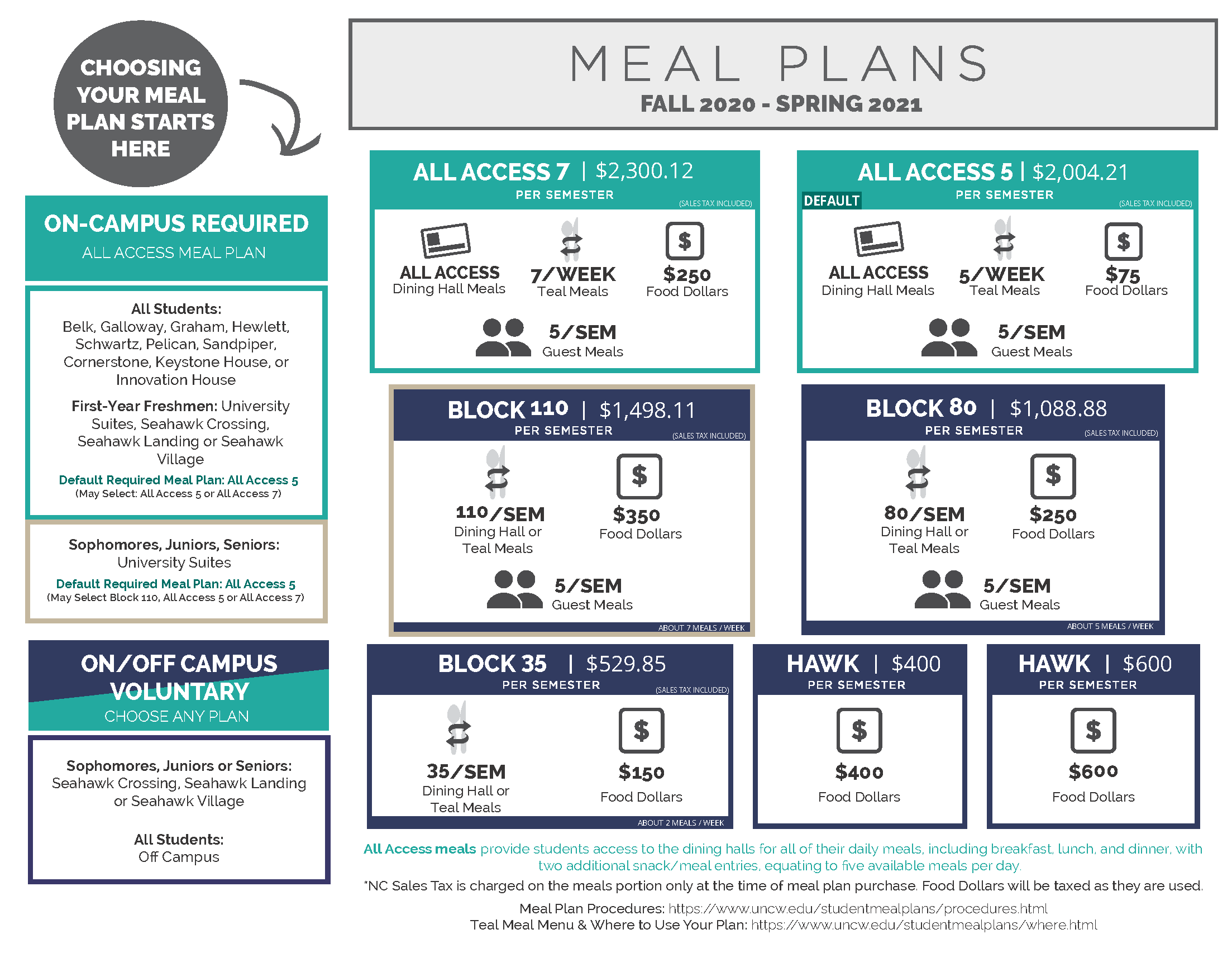Meal Plan Options: Student Meal Plans: UNCW
